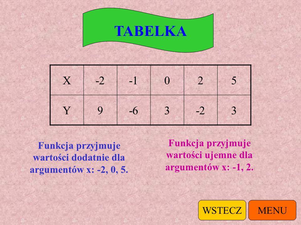 TABELKA X. -2. -1. 2. 5. Y. 9. -6. 3. Funkcja przyjmuje wartości ujemne dla argumentów x: -1, 2.