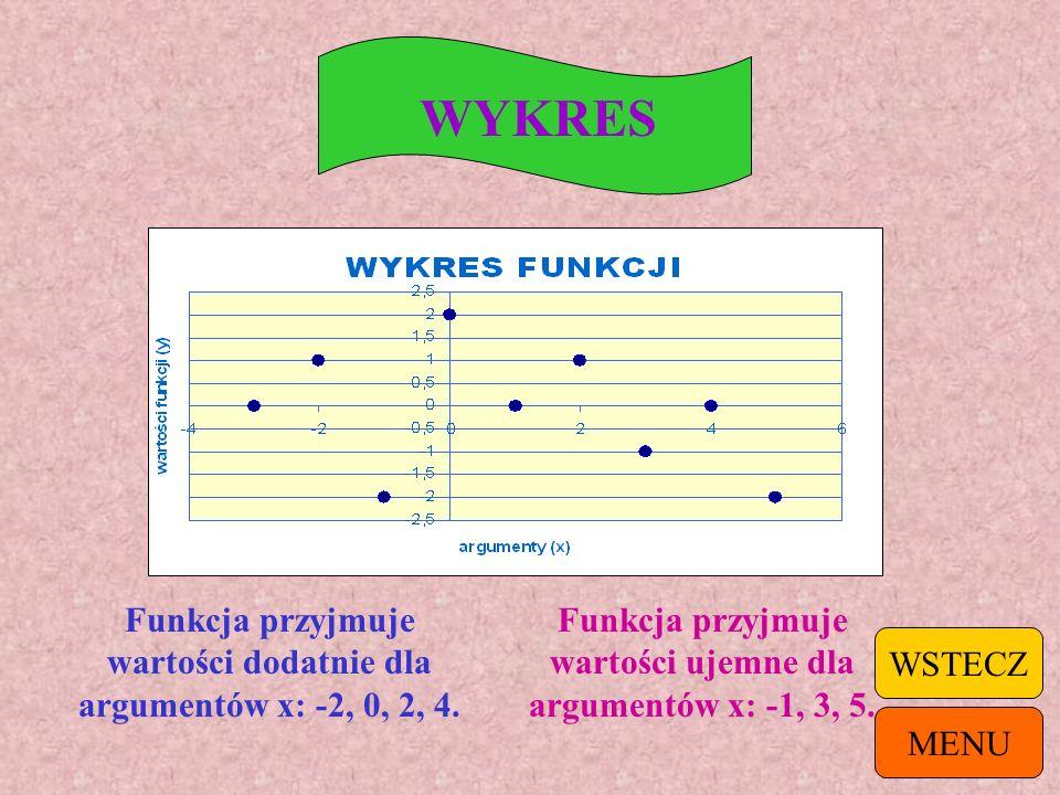 WYKRES Funkcja przyjmuje wartości dodatnie dla argumentów x: -2, 0, 2, 4. Funkcja przyjmuje wartości ujemne dla argumentów x: -1, 3, 5.