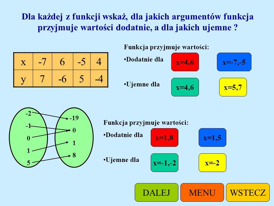 Dla każdej z funkcji wskaż, dla jakich argumentów funkcja przyjmuje wartości dodatnie, a dla jakich ujemne