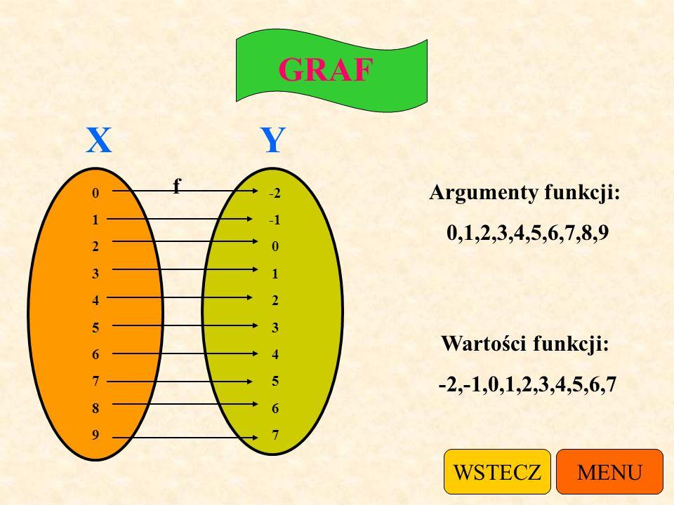 X Y GRAF f Argumenty funkcji: 0,1,2,3,4,5,6,7,8,9 Wartości funkcji: