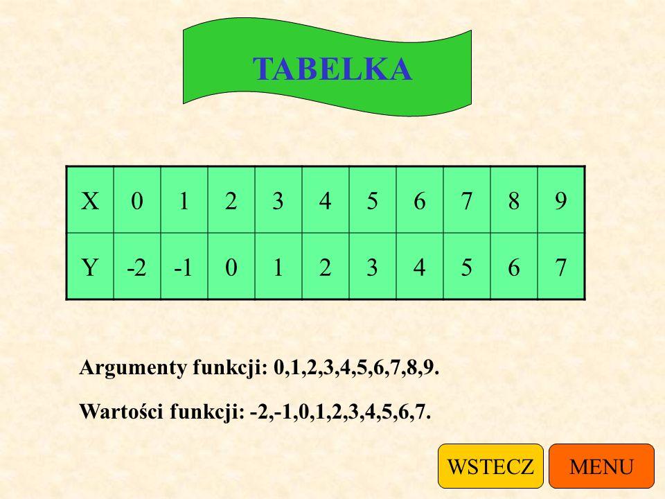 TABELKA X. 1. 2. 3. 4. 5. 6. 7. 8. 9. Y. -2. -1. Argumenty funkcji: 0,1,2,3,4,5,6,7,8,9.