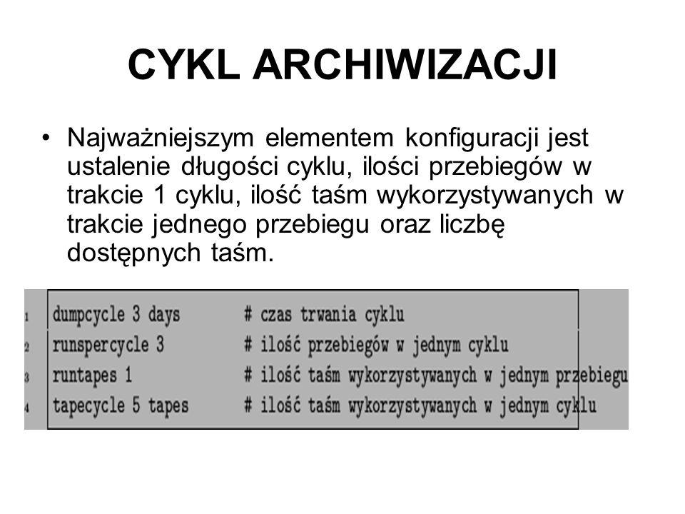 CYKL ARCHIWIZACJI