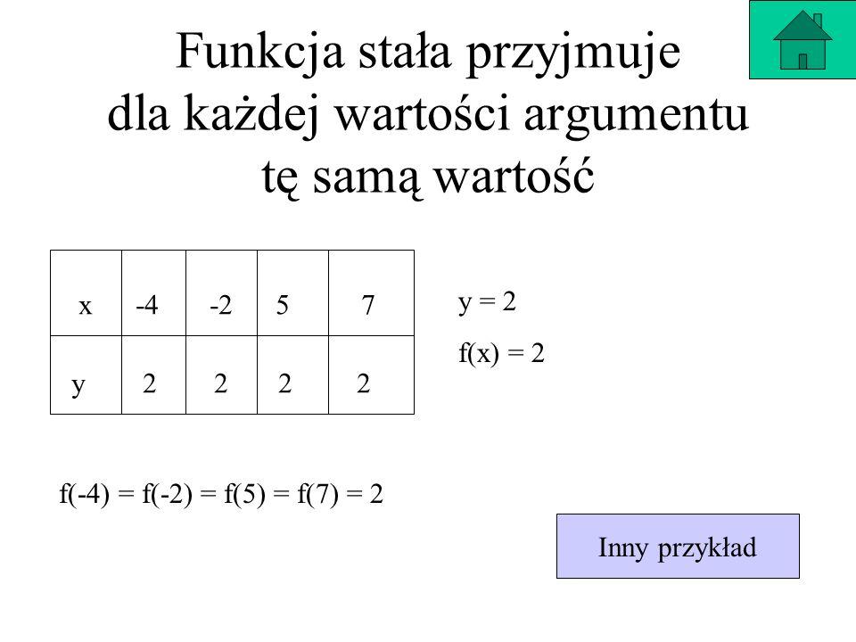 Funkcja stała przyjmuje dla każdej wartości argumentu tę samą wartość