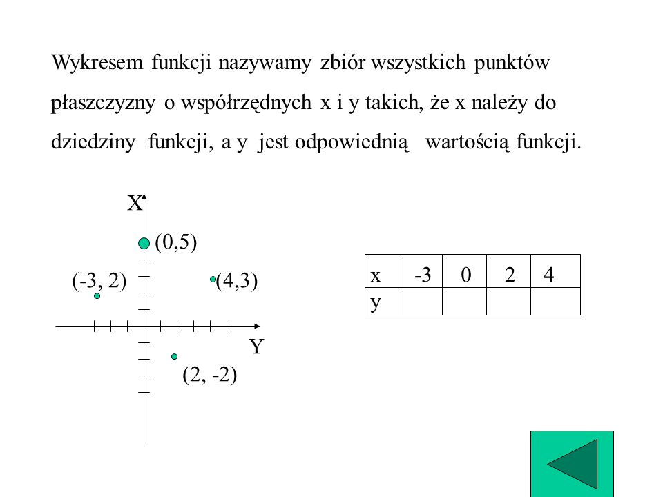 Wykresem funkcji nazywamy zbiór wszystkich punktów
