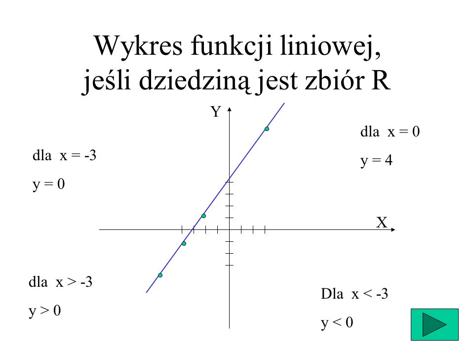 Wykres funkcji liniowej, jeśli dziedziną jest zbiór R