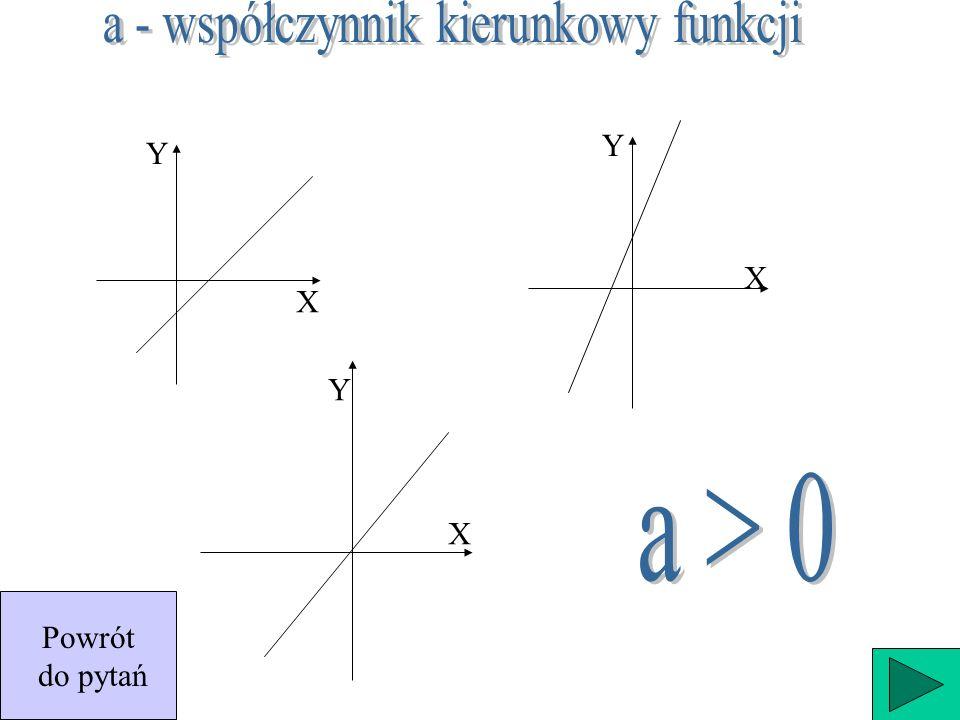 a - współczynnik kierunkowy funkcji