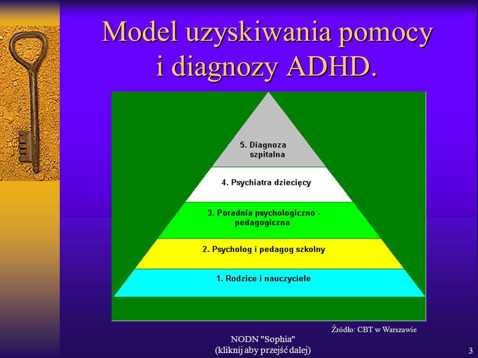 Model uzyskiwania pomocy i diagnozy ADHD.