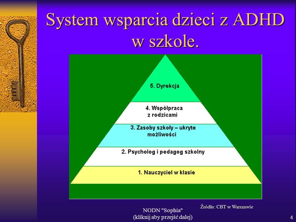 System wsparcia dzieci z ADHD w szkole.