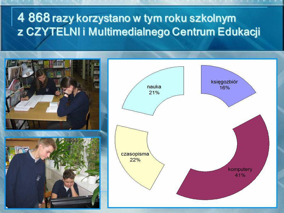 4 868 razy korzystano w tym roku szkolnym z CZYTELNI i Multimedialnego Centrum Edukacji