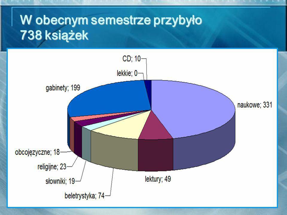 W obecnym semestrze przybyło 738 książek