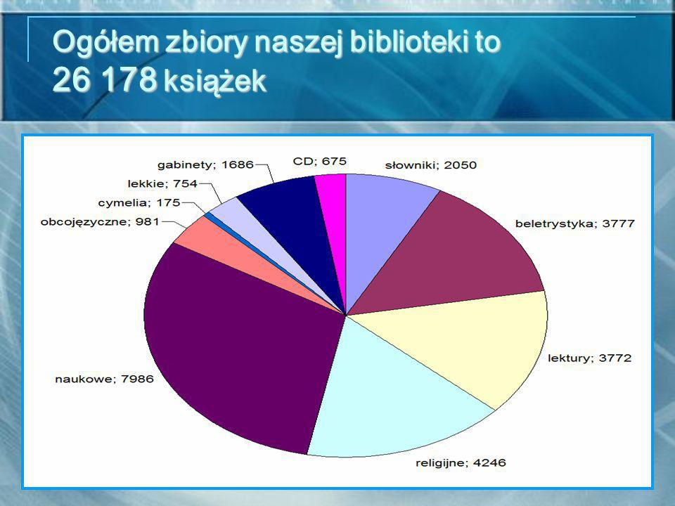 Ogółem zbiory naszej biblioteki to 26 178 książek