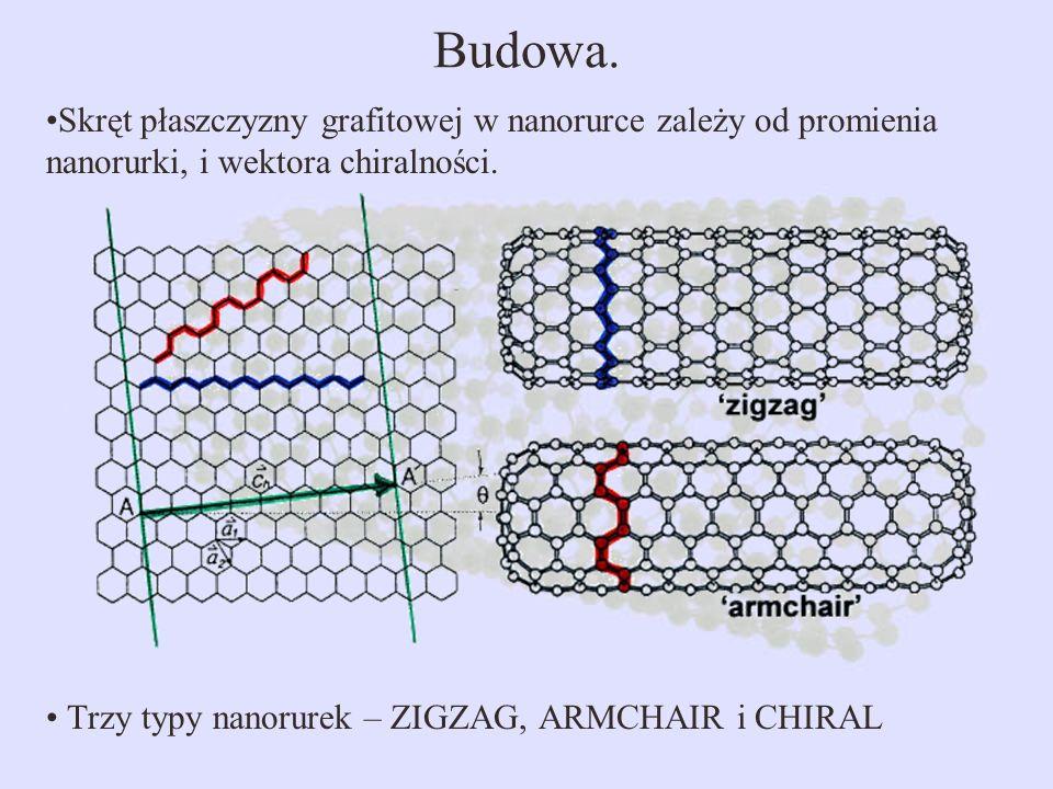 Budowa. Skręt płaszczyzny grafitowej w nanorurce zależy od promienia nanorurki, i wektora chiralności.