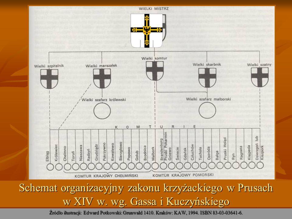 Schemat organizacyjny zakonu krzyżackiego w Prusach w XIV w. wg