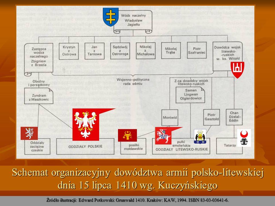 Schemat organizacyjny dowództwa armii polsko-litewskiej dnia 15 lipca 1410 wg. Kuczyńskiego