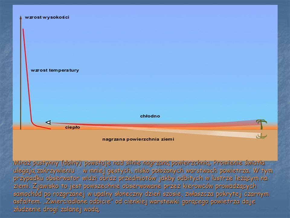 Miraż pustynny (dolny) powstaje nad silnie nagrzaną powierzchnią