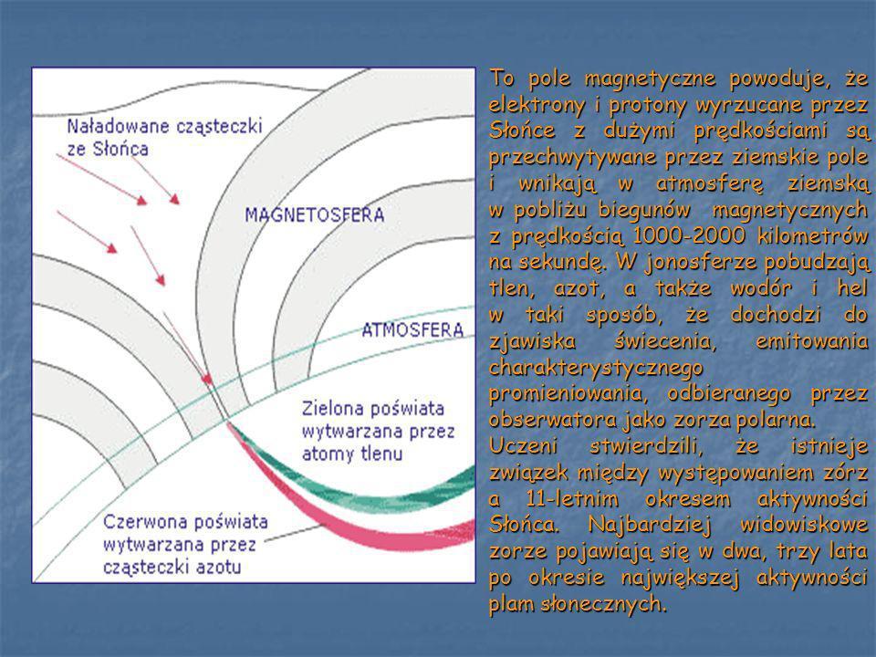 To pole magnetyczne powoduje, że elektrony i protony wyrzucane przez Słońce z dużymi prędkościami są przechwytywane przez ziemskie pole i wnikają w atmosferę ziemską w pobliżu biegunów magnetycznych z prędkością 1000-2000 kilometrów na sekundę. W jonosferze pobudzają tlen, azot, a także wodór i hel w taki sposób, że dochodzi do zjawiska świecenia, emitowania charakterystycznego promieniowania, odbieranego przez obserwatora jako zorza polarna.