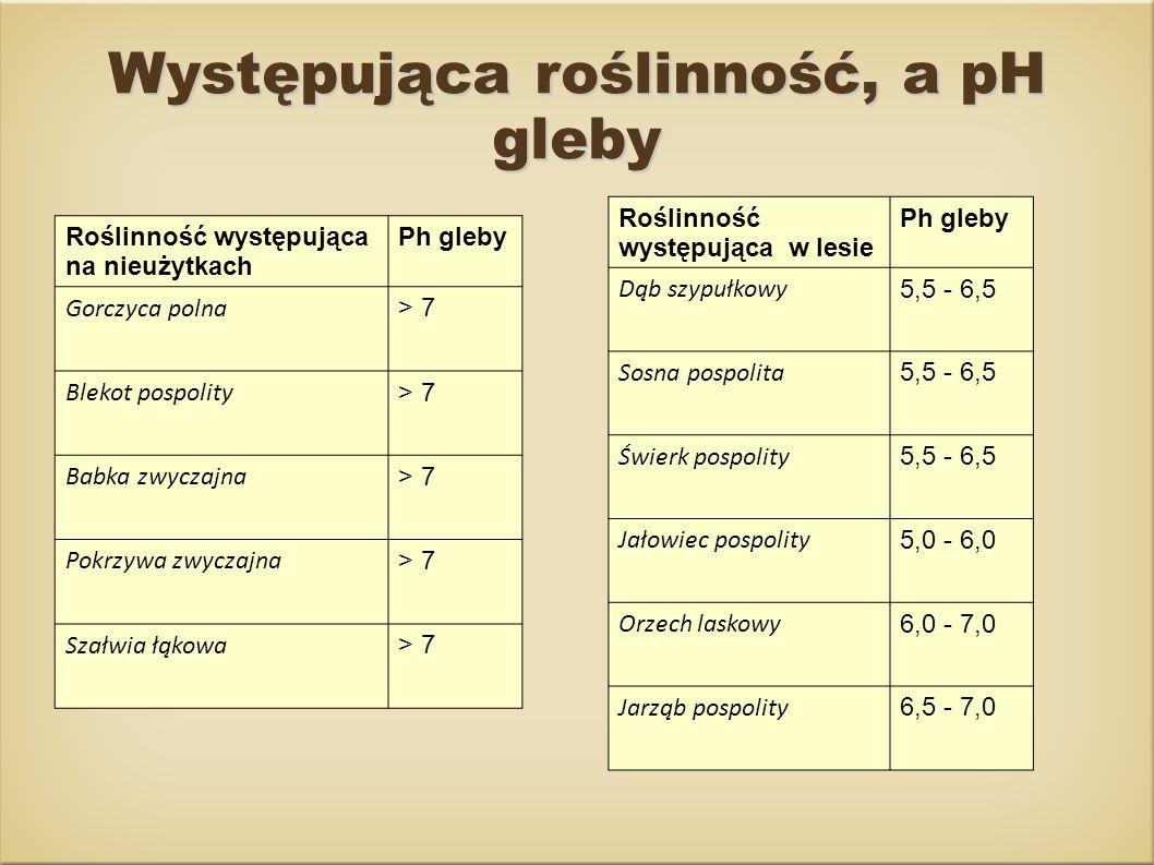 Występująca roślinność, a pH gleby