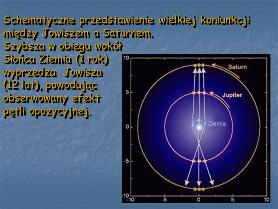 Schematyczne przedstawienie wielkiej koniunkcji między Jowiszem a Saturnem.