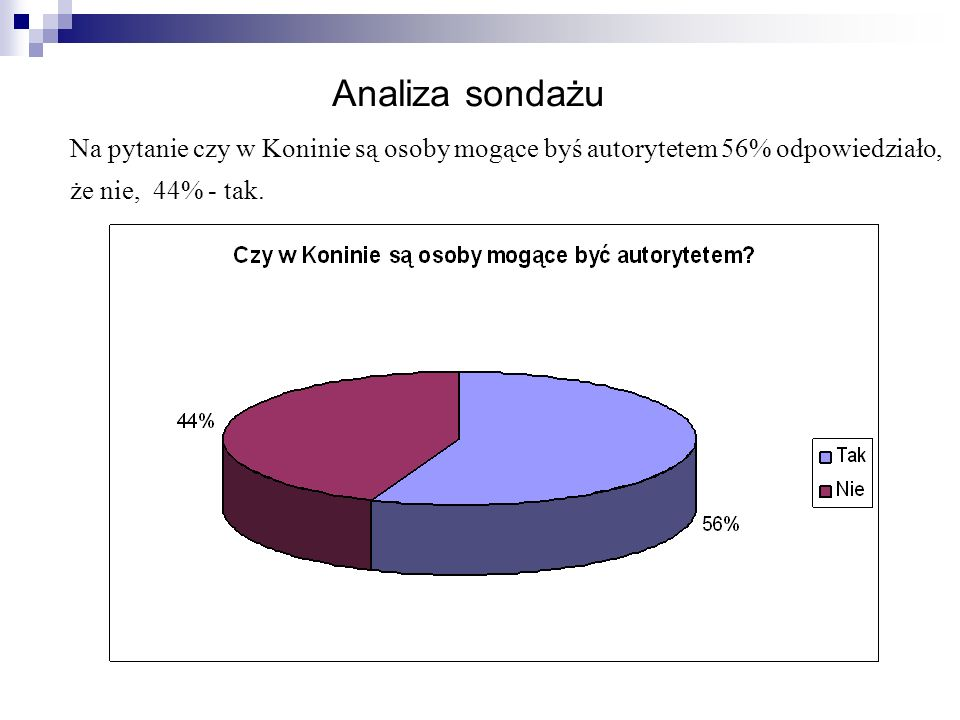 Analiza sondażu Na pytanie czy w Koninie są osoby mogące byś autorytetem 56% odpowiedziało, że nie, 44% - tak.