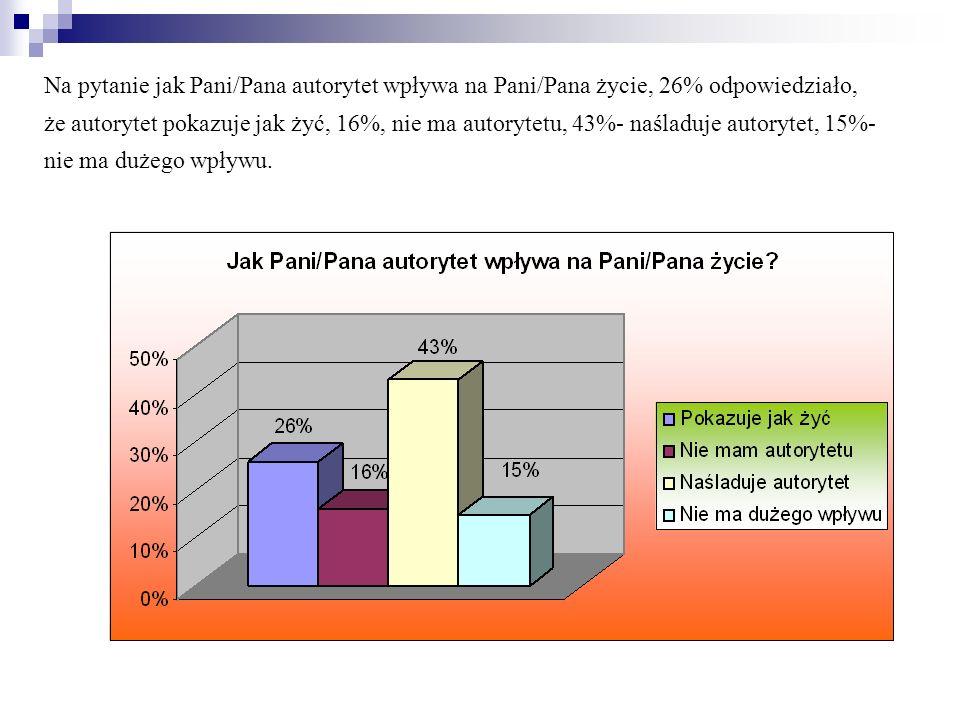 Na pytanie jak Pani/Pana autorytet wpływa na Pani/Pana życie, 26% odpowiedziało, że autorytet pokazuje jak żyć, 16%, nie ma autorytetu, 43%- naśladuje autorytet, 15%- nie ma dużego wpływu.