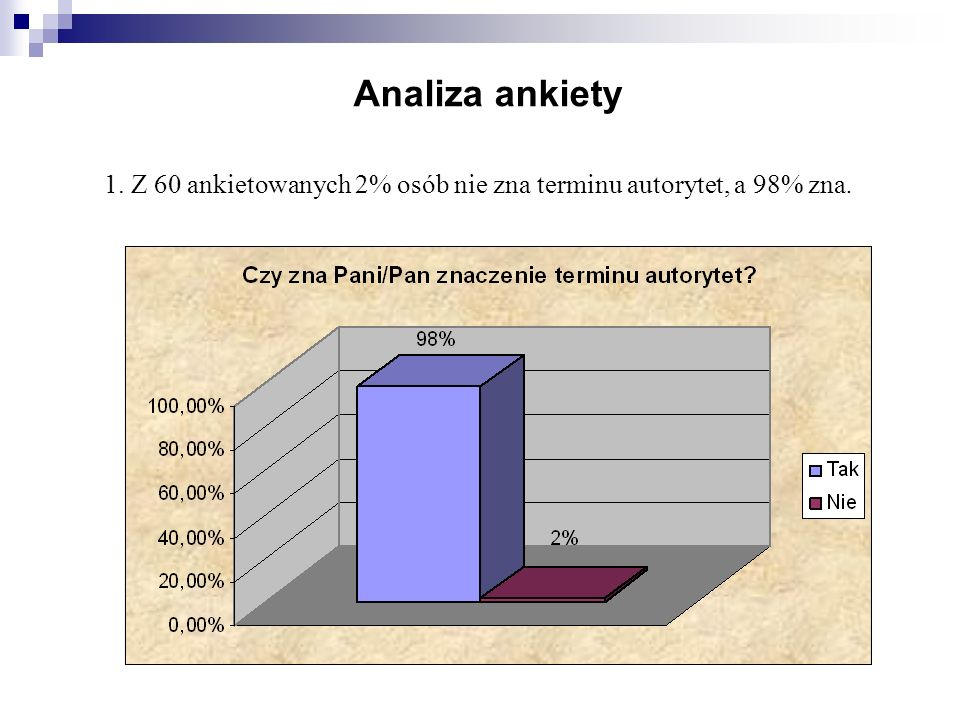 Analiza ankiety Z 60 ankietowanych 2% osób nie zna terminu autorytet, a 98% zna.