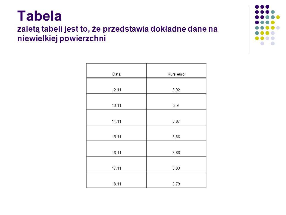 Tabela zaletą tabeli jest to, że przedstawia dokładne dane na niewielkiej powierzchni