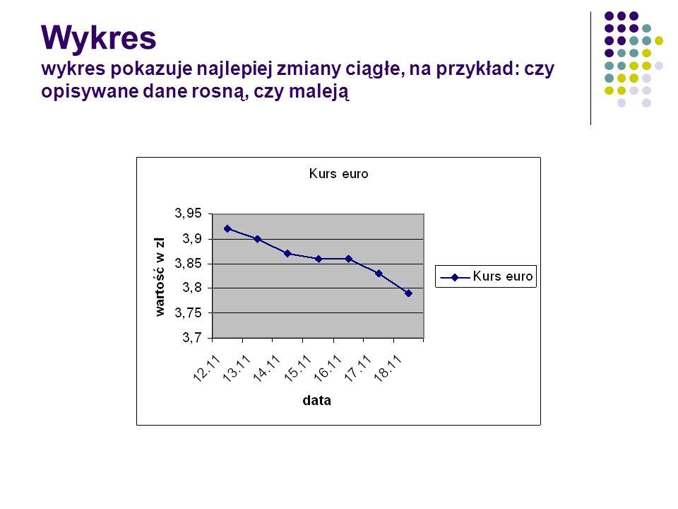 Wykres wykres pokazuje najlepiej zmiany ciągłe, na przykład: czy opisywane dane rosną, czy maleją