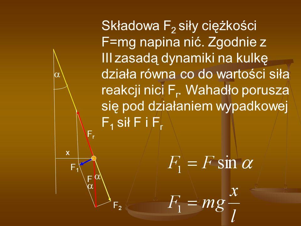 Składowa F2 siły ciężkości F=mg napina nić