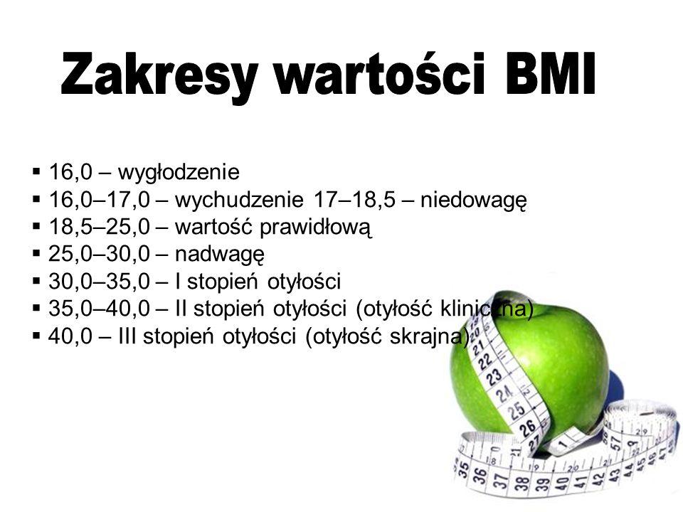 Zakresy wartości BMI 16,0 – wygłodzenie