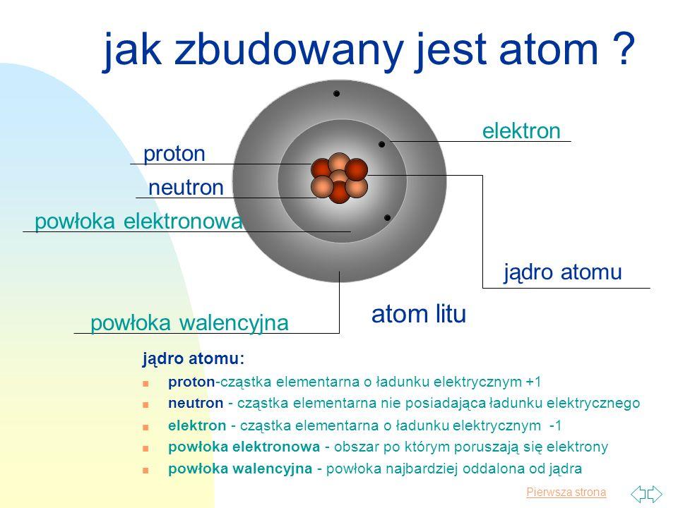 jak zbudowany jest atom