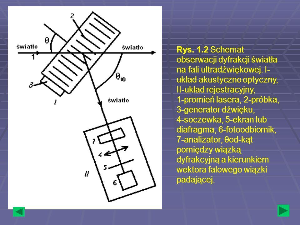 Rys. 1. 2 Schemat obserwacji dyfrakcji światła na fali ultradźwiękowej