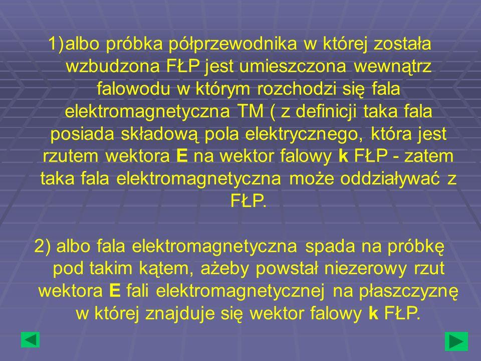 albo próbka półprzewodnika w której została wzbudzona FŁP jest umieszczona wewnątrz falowodu w którym rozchodzi się fala elektromagnetyczna TM ( z definicji taka fala posiada składową pola elektrycznego, która jest rzutem wektora E na wektor falowy k FŁP - zatem taka fala elektromagnetyczna może oddziaływać z FŁP.