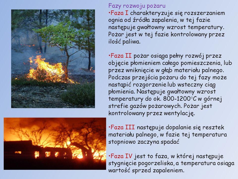 Fazy rozwoju pożaru