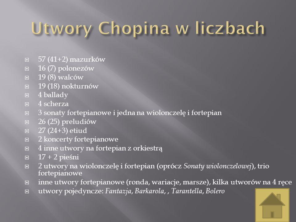 Utwory Chopina w liczbach