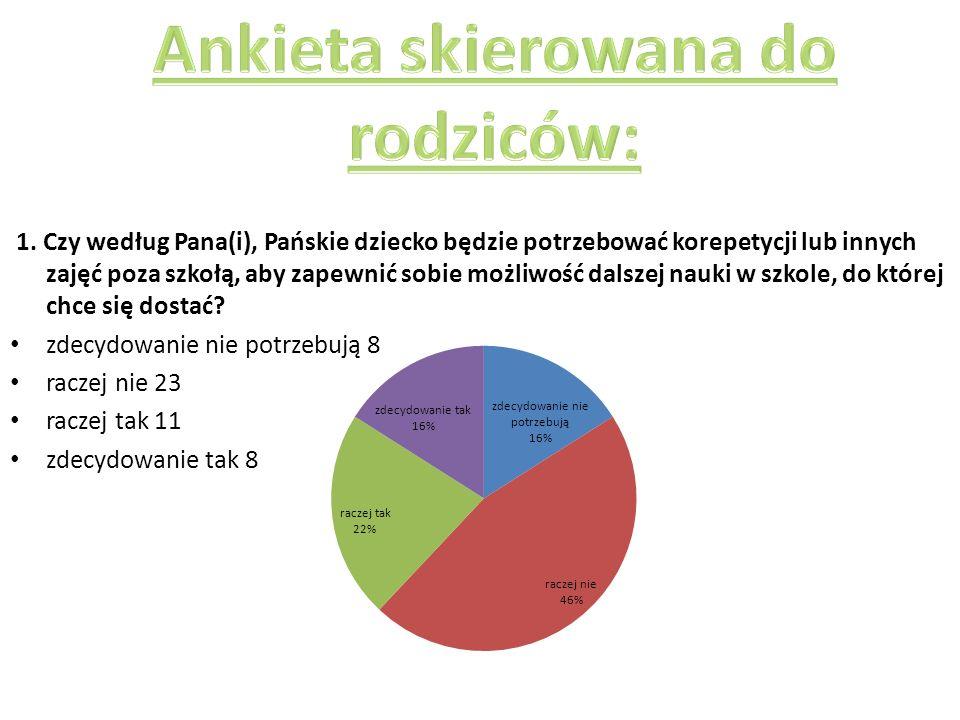 Ankieta skierowana do rodziców:
