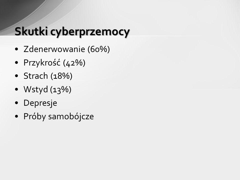 Skutki cyberprzemocy Zdenerwowanie (60%) Przykrość (42%) Strach (18%)