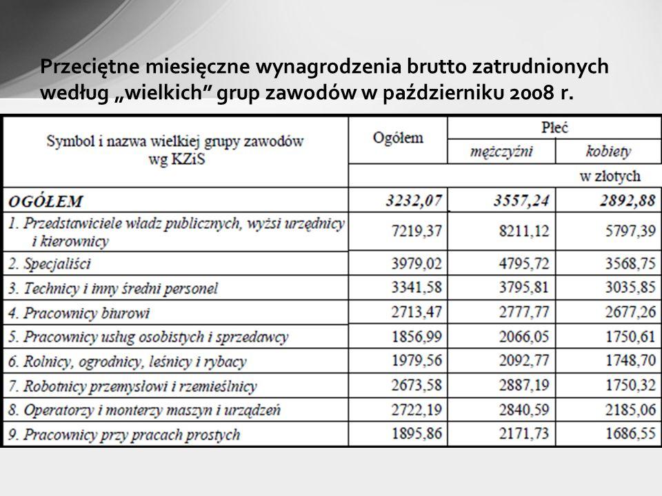 """Przeciętne miesięczne wynagrodzenia brutto zatrudnionych według """"wielkich grup zawodów w październiku 2008 r."""