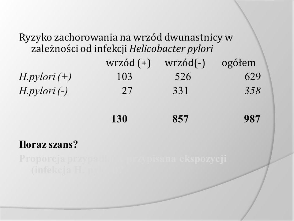 Ryzyko zachorowania na wrzód dwunastnicy w zależności od infekcji Helicobacter pylori wrzód (+) wrzód(-) ogółem H.pylori (+) 103 526 629 H.pylori (-) 27 331 358 130 857 987 Iloraz szans.