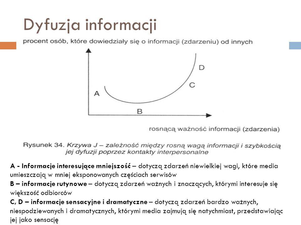 Dyfuzja informacji