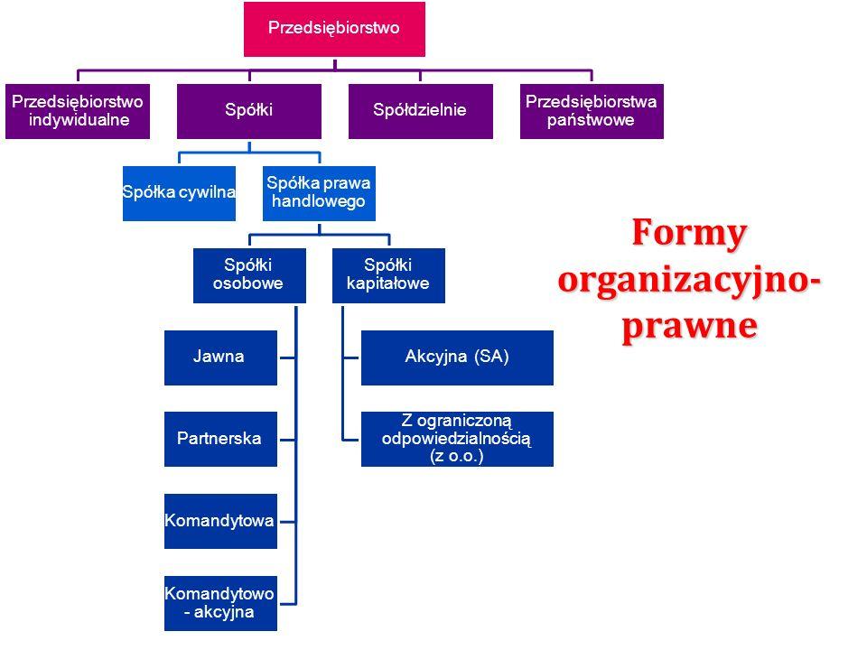 Formy organizacyjno- prawne