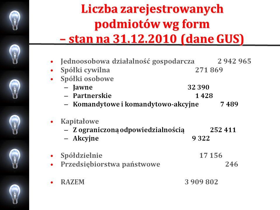 Liczba zarejestrowanych podmiotów wg form – stan na 31. 12