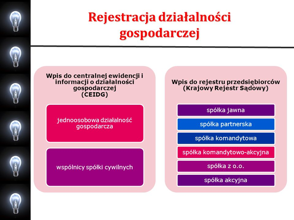 Rejestracja działalności gospodarczej