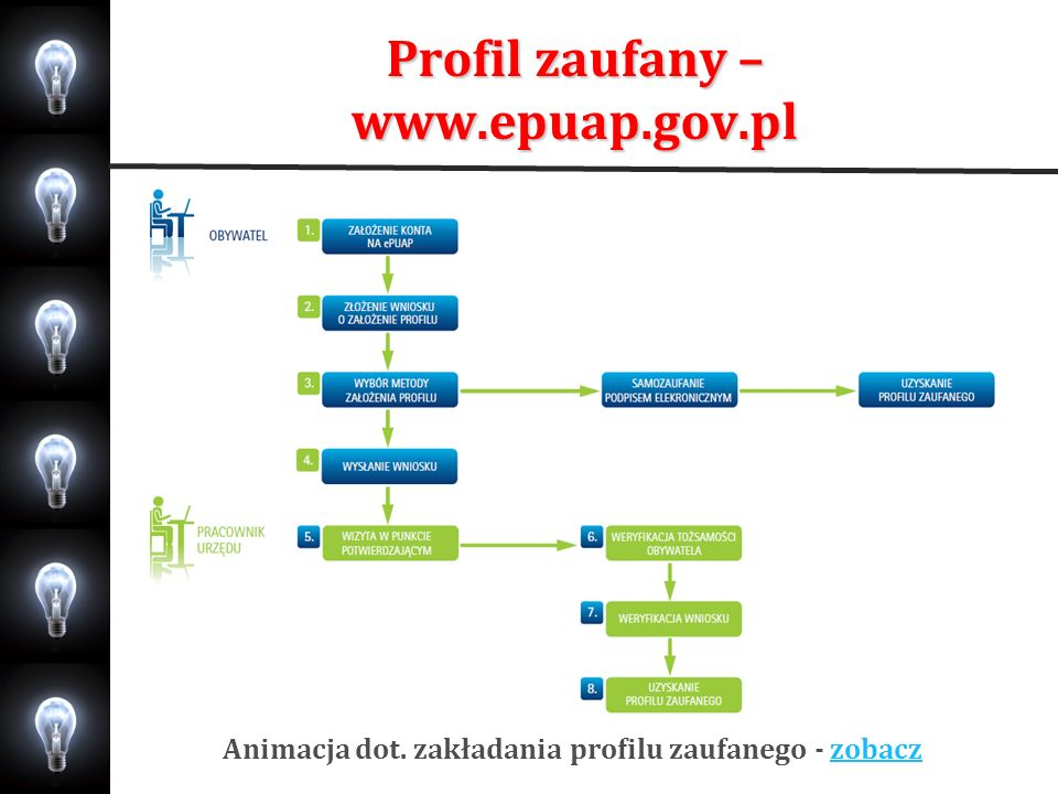Profil zaufany – www.epuap.gov.pl