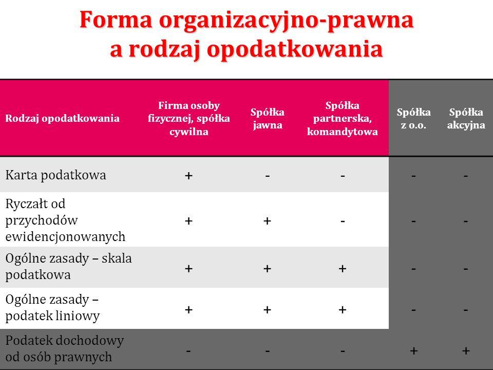 Forma organizacyjno-prawna a rodzaj opodatkowania