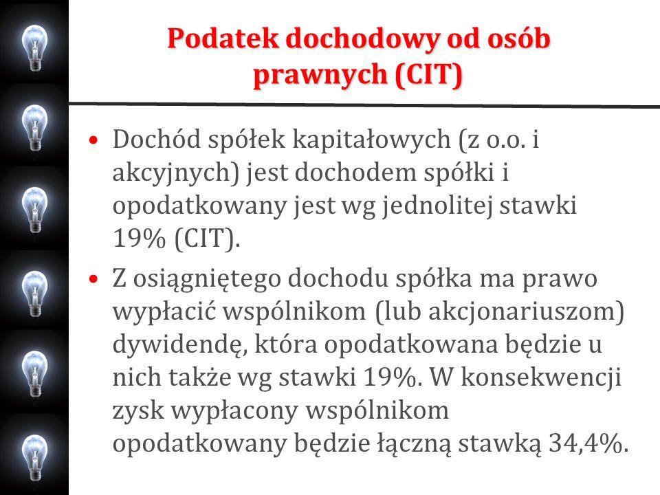 Podatek dochodowy od osób prawnych (CIT)