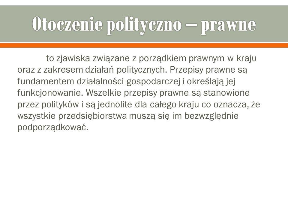Otoczenie polityczno – prawne
