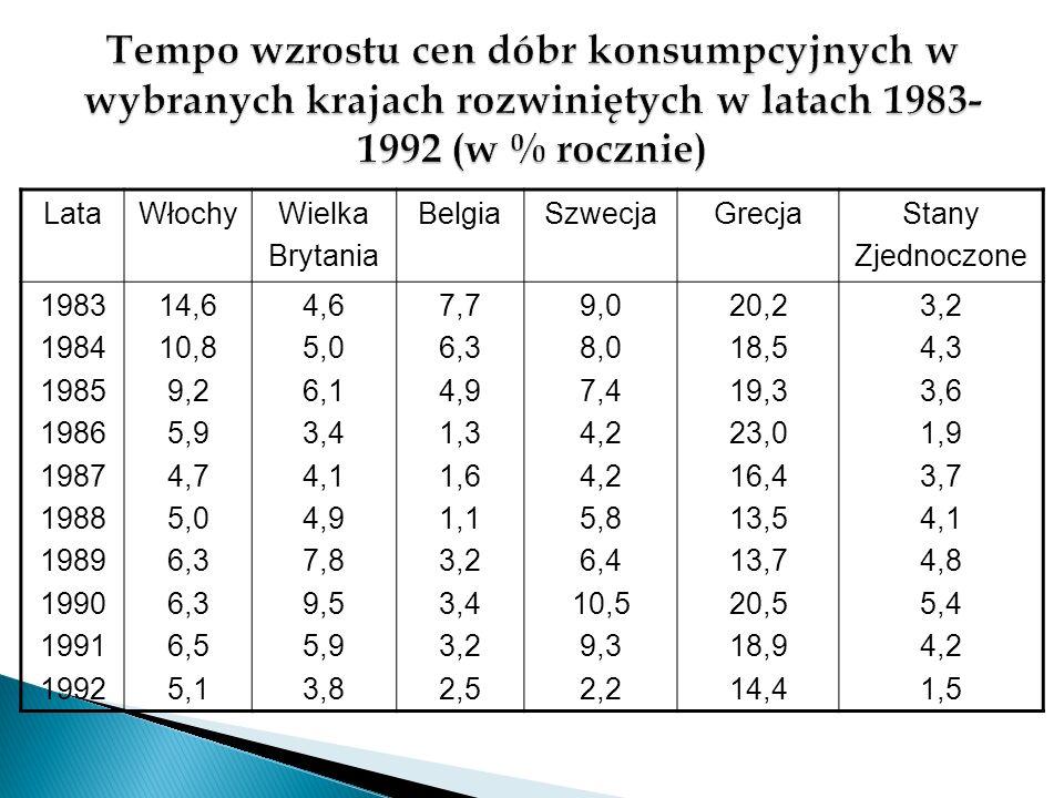 Tempo wzrostu cen dóbr konsumpcyjnych w wybranych krajach rozwiniętych w latach 1983-1992 (w % rocznie)