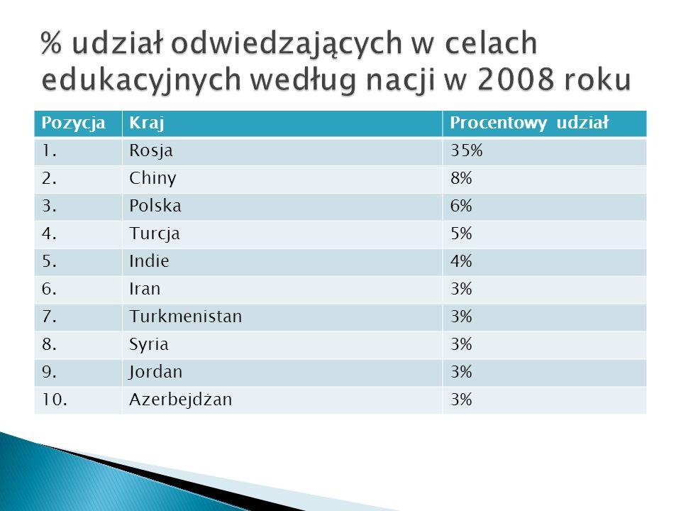 % udział odwiedzających w celach edukacyjnych według nacji w 2008 roku
