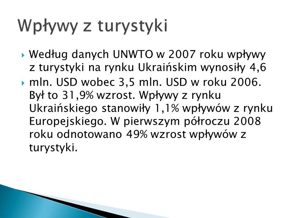Wpływy z turystyki Według danych UNWTO w 2007 roku wpływy z turystyki na rynku Ukraińskim wynosiły 4,6.