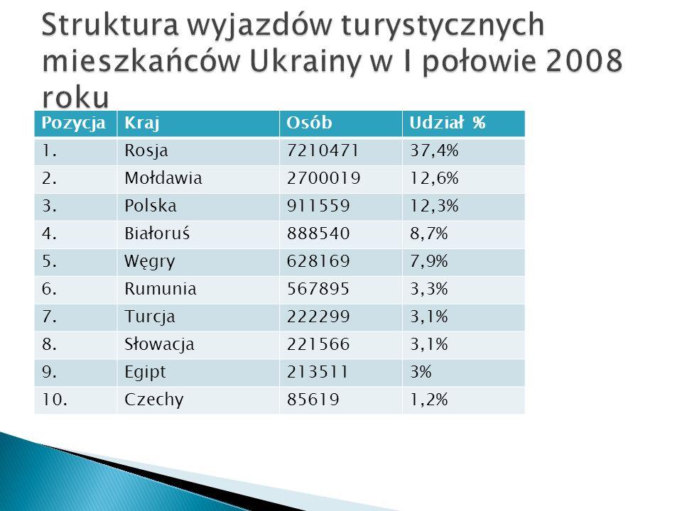 Struktura wyjazdów turystycznych mieszkańców Ukrainy w I połowie 2008 roku